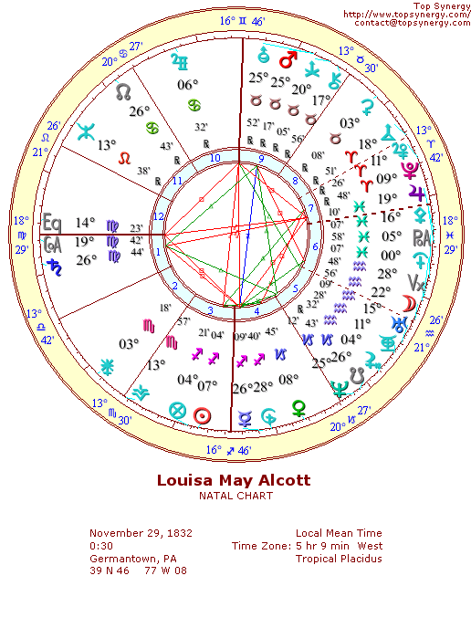 Louisa May Alcott natal wheel chart