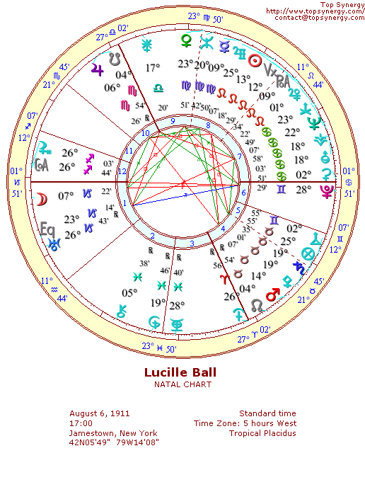 Lucille Ball natal wheel chart