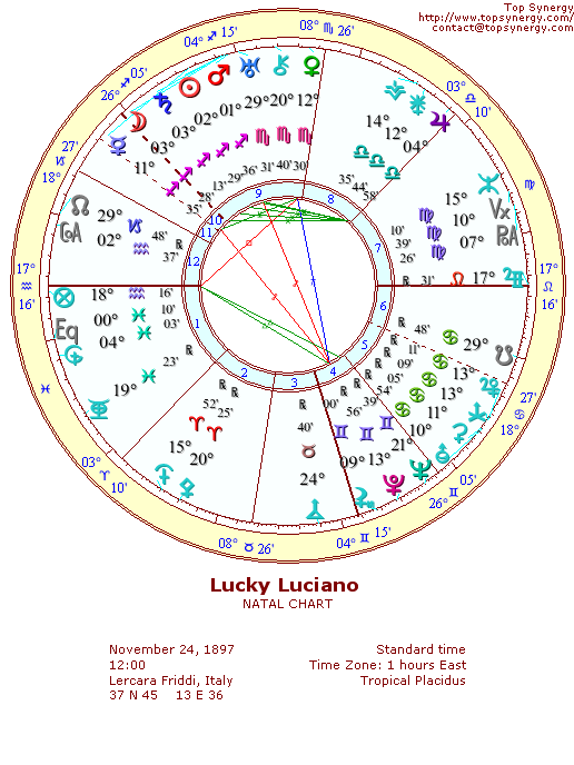 Lucky Luciano natal wheel chart