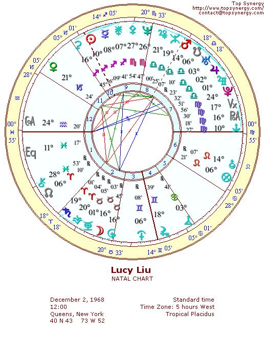 Lucy Liu birth chart