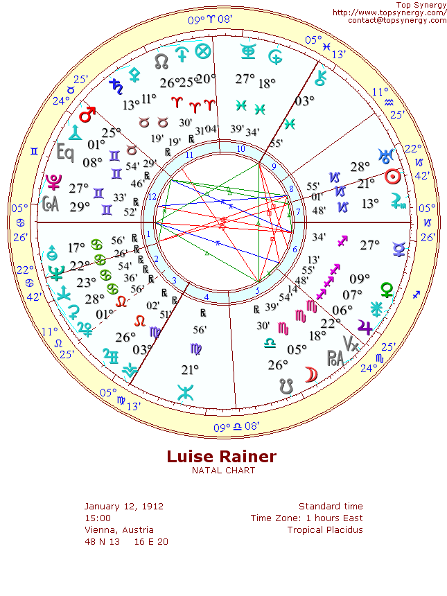 Luise Rainer natal wheel chart