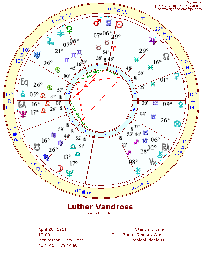 Luther Vandross natal wheel chart