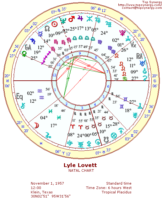 Lyle Lovett natal wheel chart