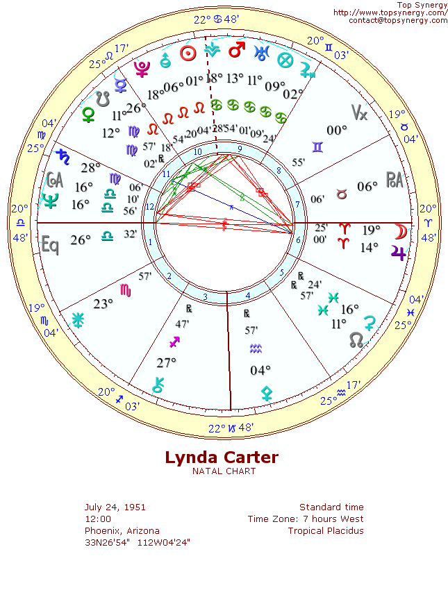 Lynda Carter natal wheel chart