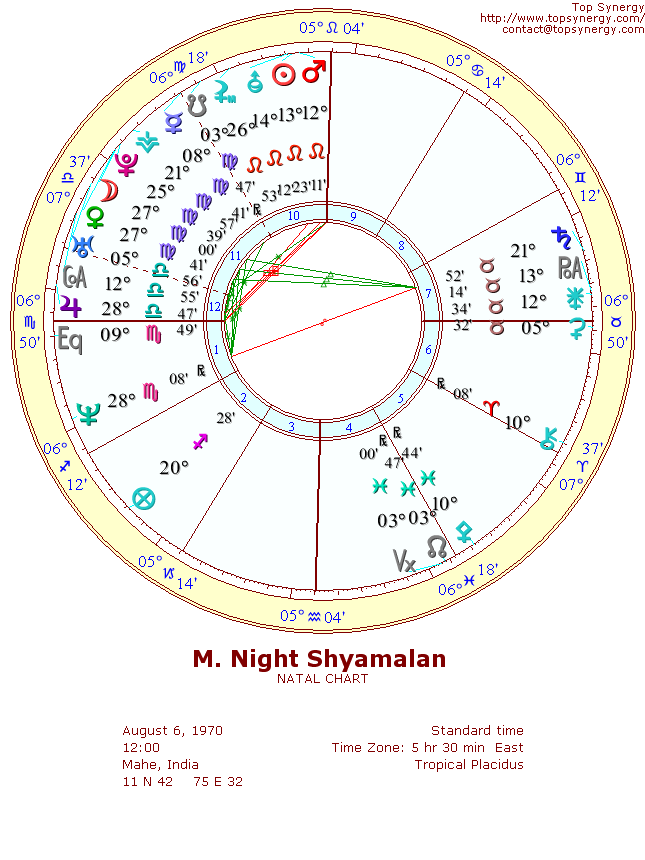 M. Night Shyamalan natal wheel chart
