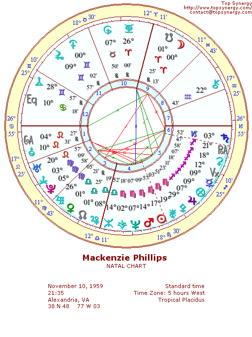 Mackenzie Phillips natal wheel chart