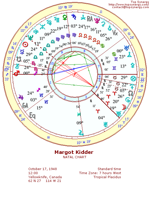 Margot Kidder natal wheel chart