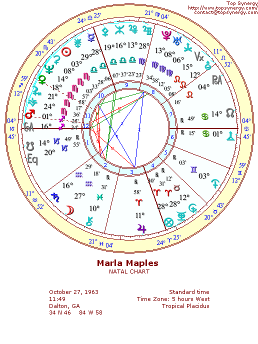 Marla Maples natal wheel chart