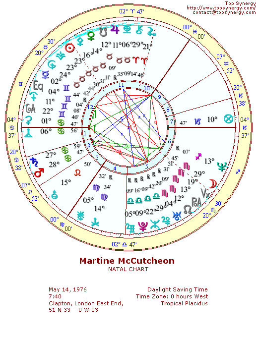Martine McCutcheon natal wheel chart