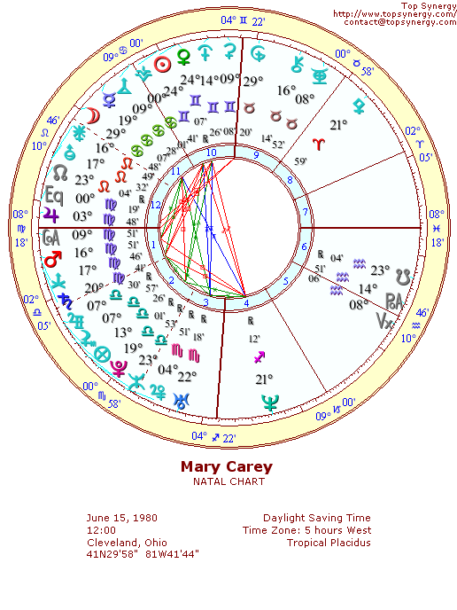 Mary Carey natal wheel chart