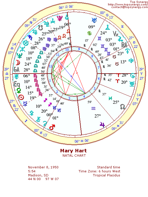 Mary Hart natal wheel chart