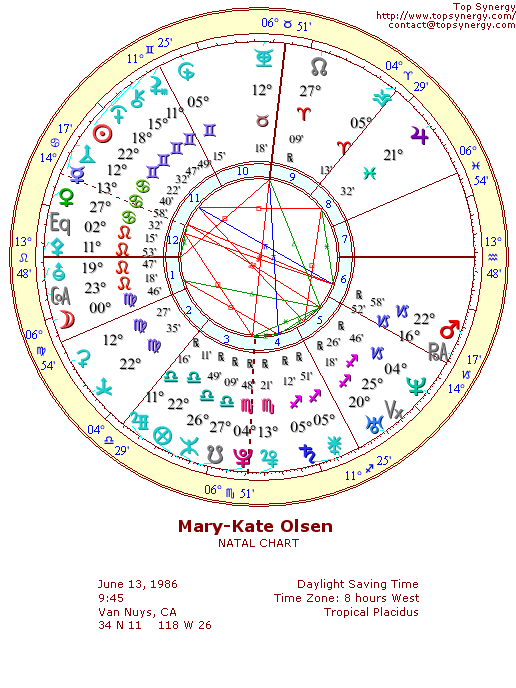 Mary Kate Olsen Birthday And Astrological Chart