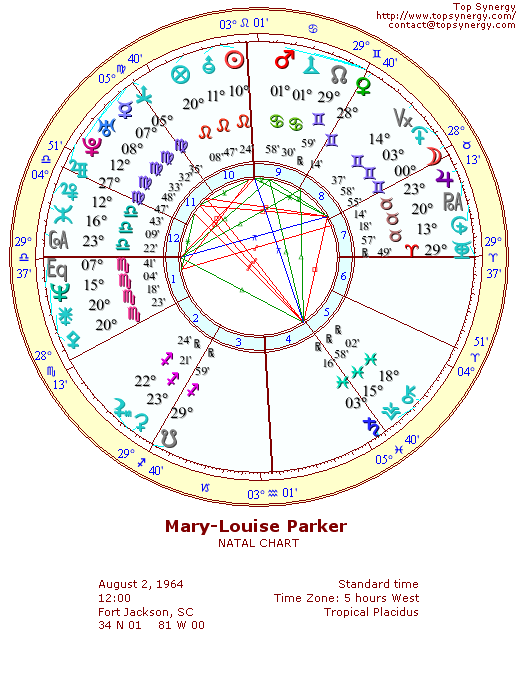 Mary-Louise Parker natal wheel chart