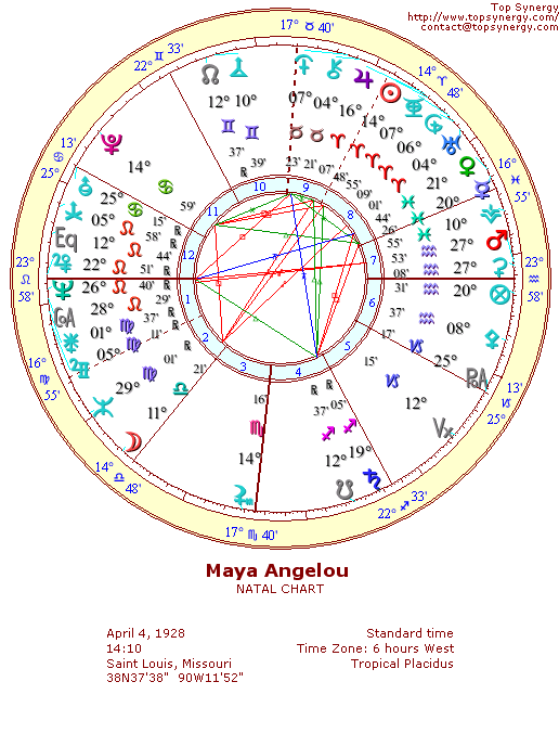 Maya Angelou natal wheel chart