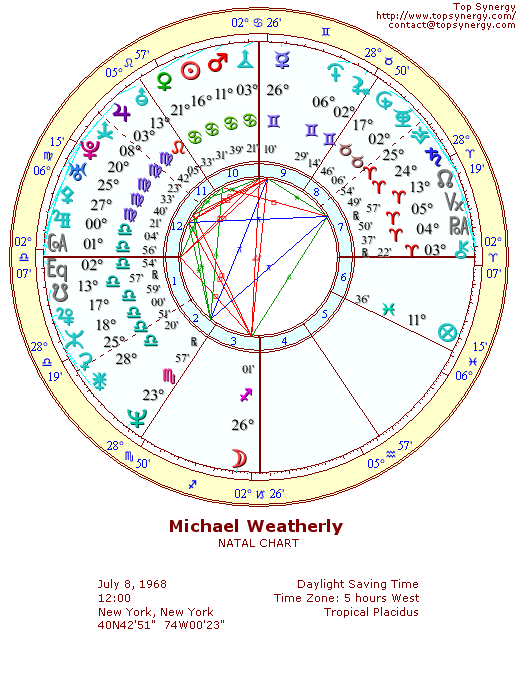 Michael Weatherly natal wheel chart