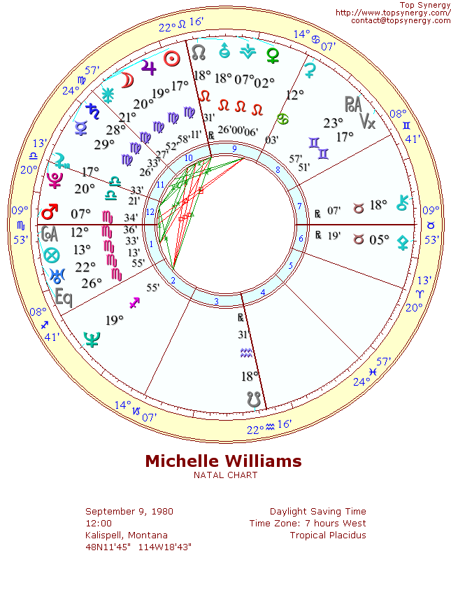 Michelle Williams birth chart
