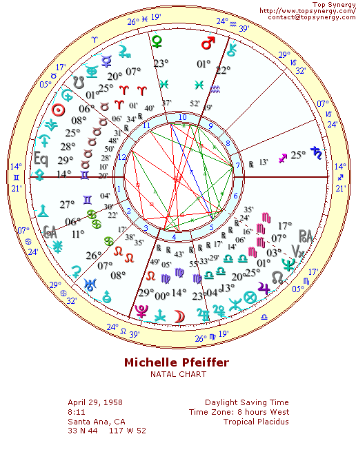 Michelle Pfeiffer natal wheel chart