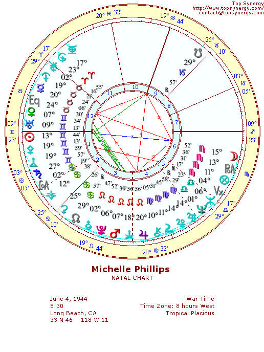 Michelle Phillips natal wheel chart