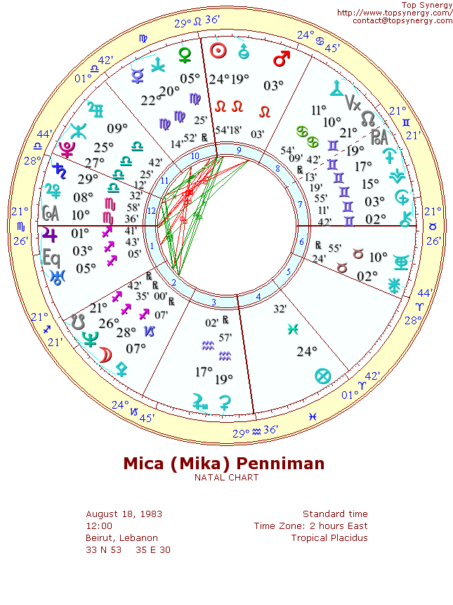 Mika Birthday And Astrological Chart
