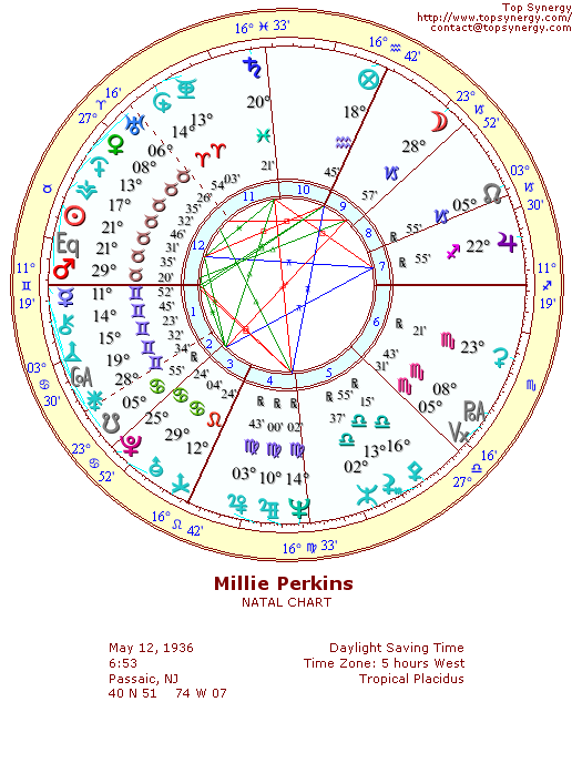 Millie Perkins natal wheel chart