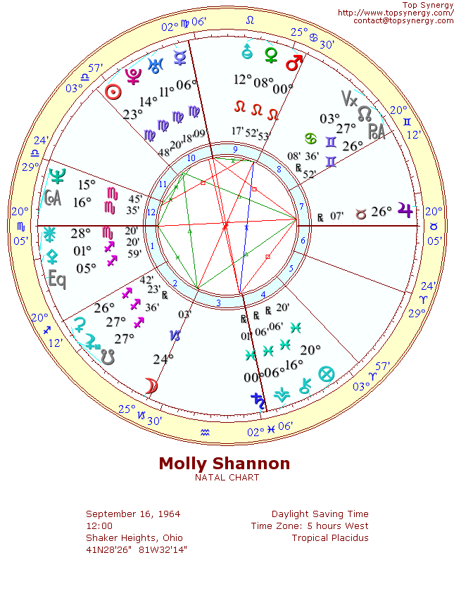Molly Shannon natal wheel chart