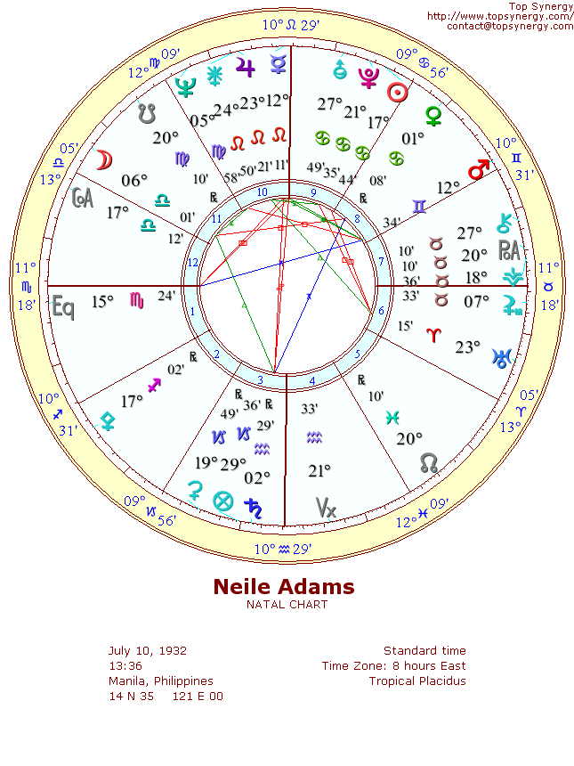 Neile Adams natal wheel chart