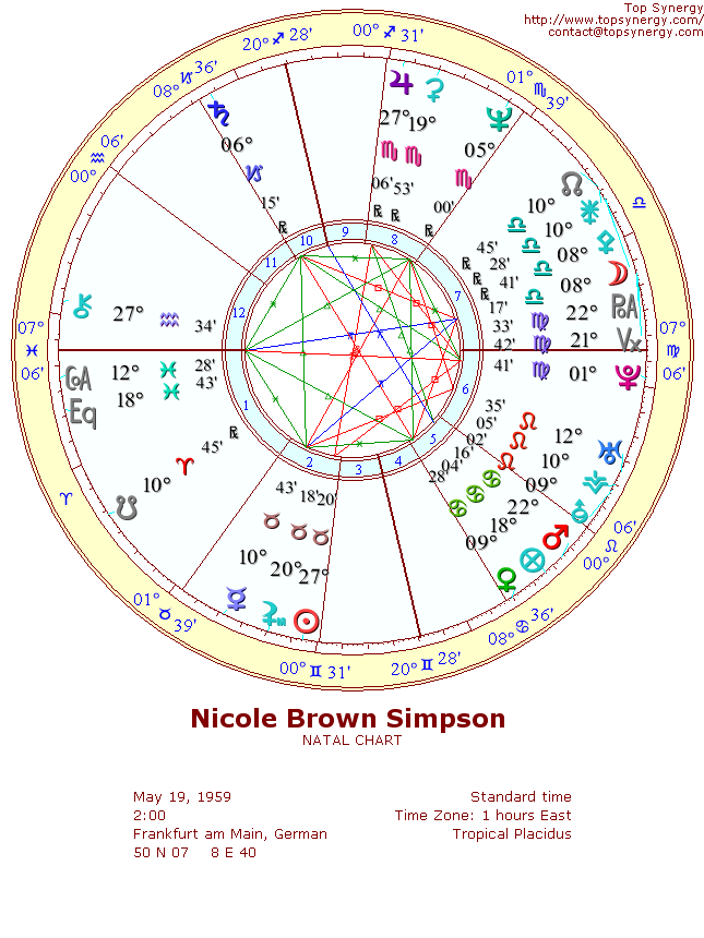 Nicole Brown Simpson natal wheel chart