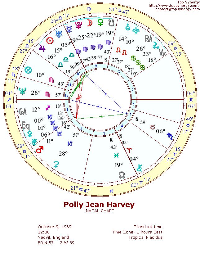 Pj Harvey Birthday And Astrological Chart