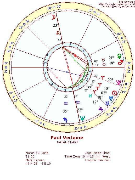 Paul Verlaine natal wheel chart