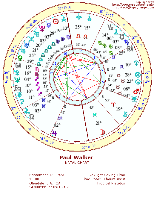 Paul Walker natal wheel chart