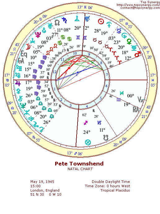 Pete Townshend natal wheel chart
