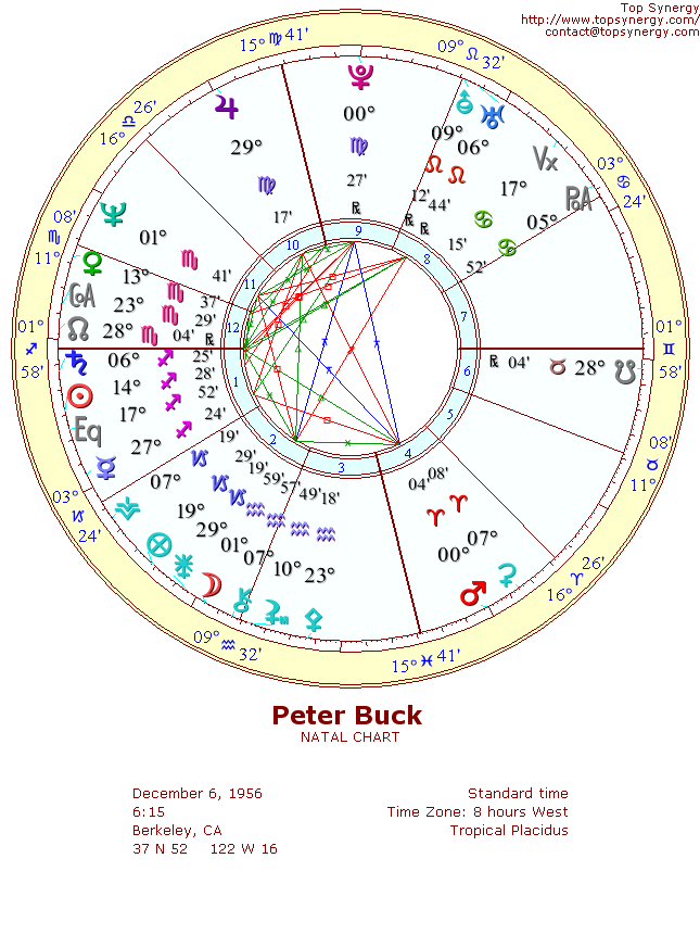 Peter Buck natal wheel chart