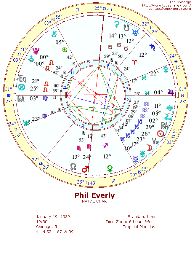 Phil Everly natal wheel chart