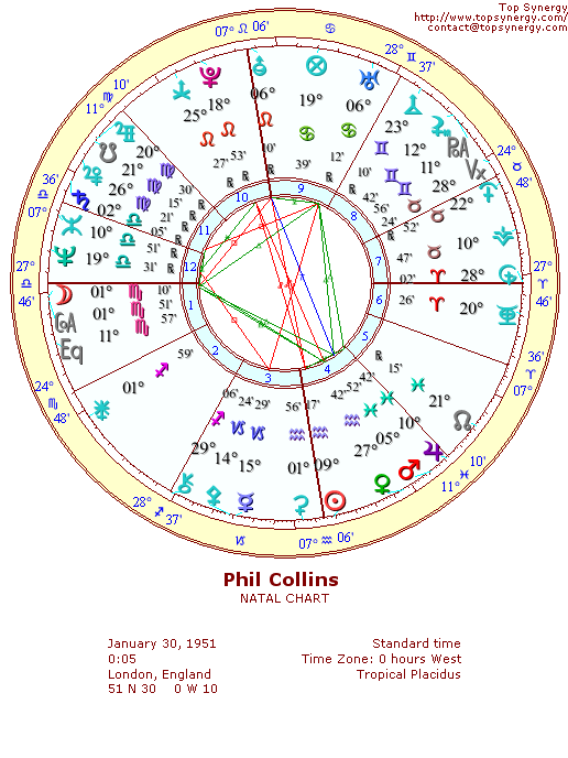 Phil Collins natal wheel chart