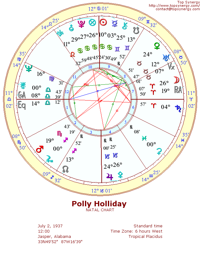 Polly Holliday natal wheel chart