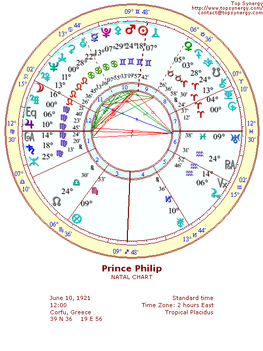 Prince Philip Birthday And Astrological Chart