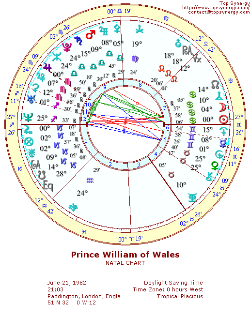 Prince William of Wales natal wheel chart