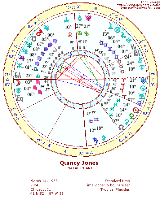 Quincy Jones natal wheel chart