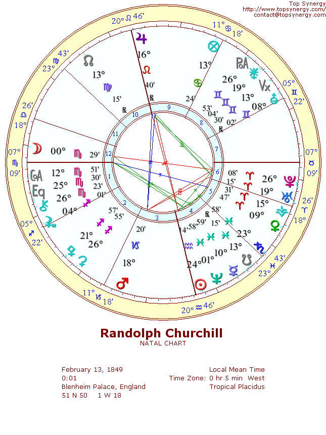 Randolph Churchill natal wheel chart