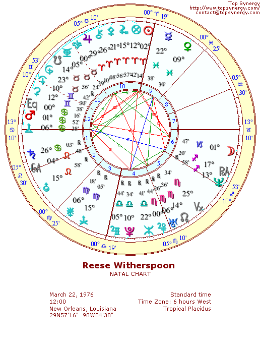 Reese Witherspoon natal wheel chart