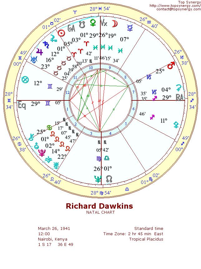 Richard Dawkins Birthday And Astrological Chart