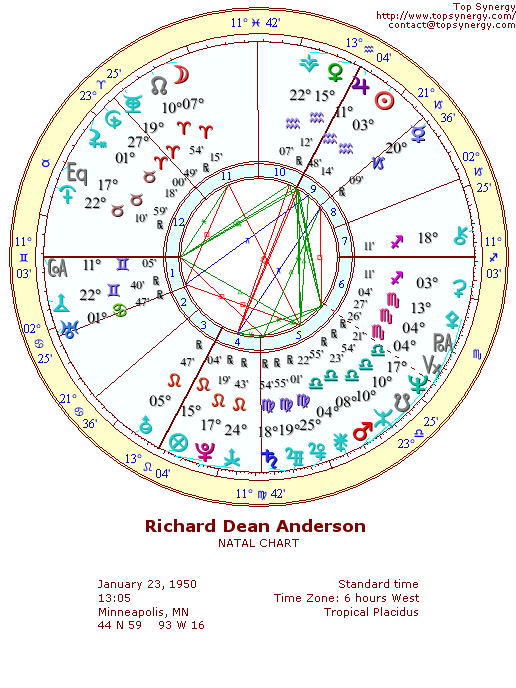 Richard Dean Anderson natal wheel chart