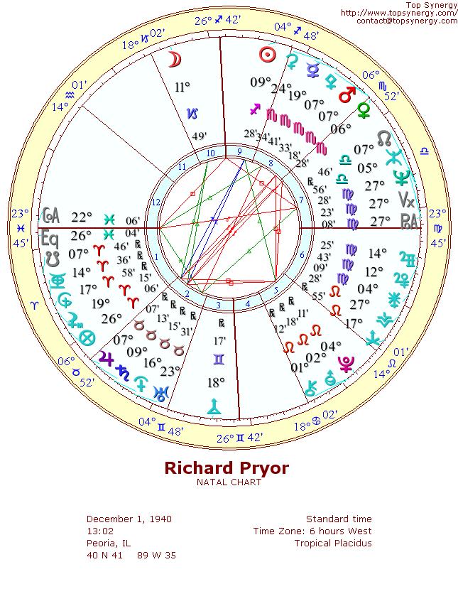 Richard Pryor Birthday And Astrological Chart