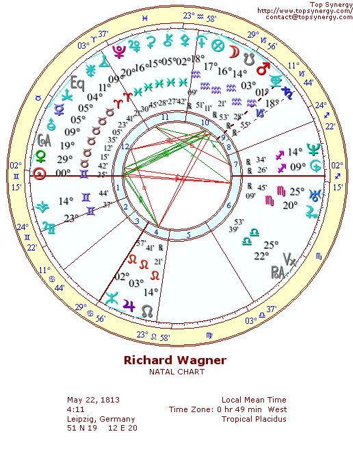 Richard Wagner natal wheel chart