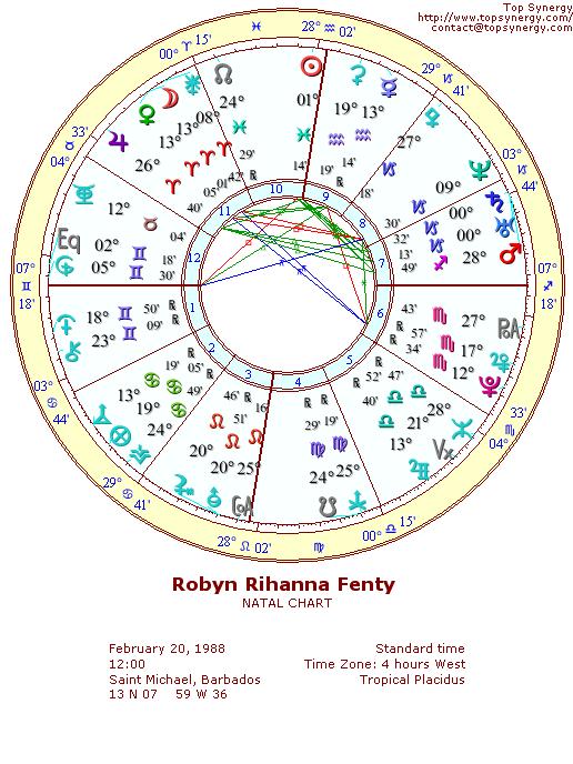 Rihanna Birthday And Astrological Chart