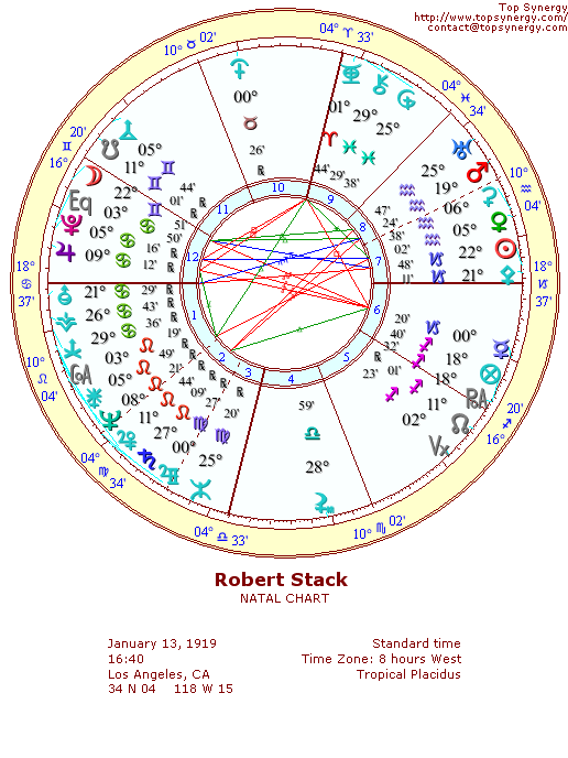 Robert Stack natal wheel chart