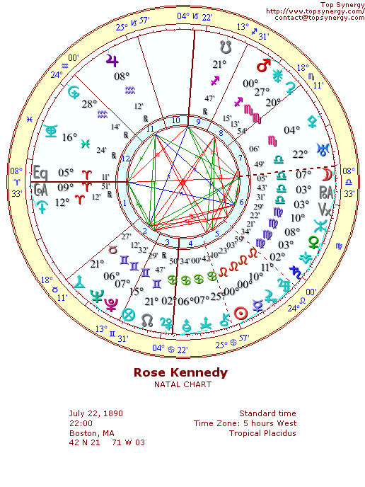 Rose Kennedy natal wheel chart