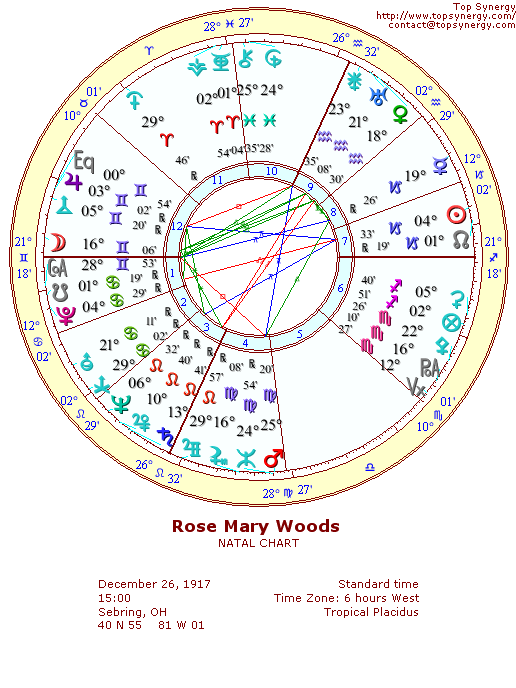 Rose Mary Woods natal wheel chart