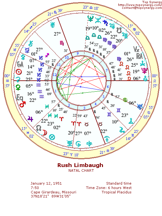 Rush Limbaugh natal wheel chart