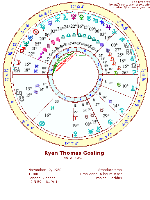 Ryan Gosling natal wheel chart